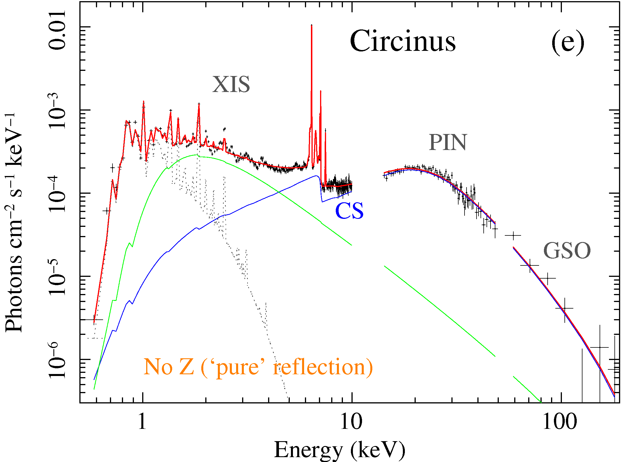 MYTorus fit to Circinus galaxy Suzaku data: unfolded photon spectra