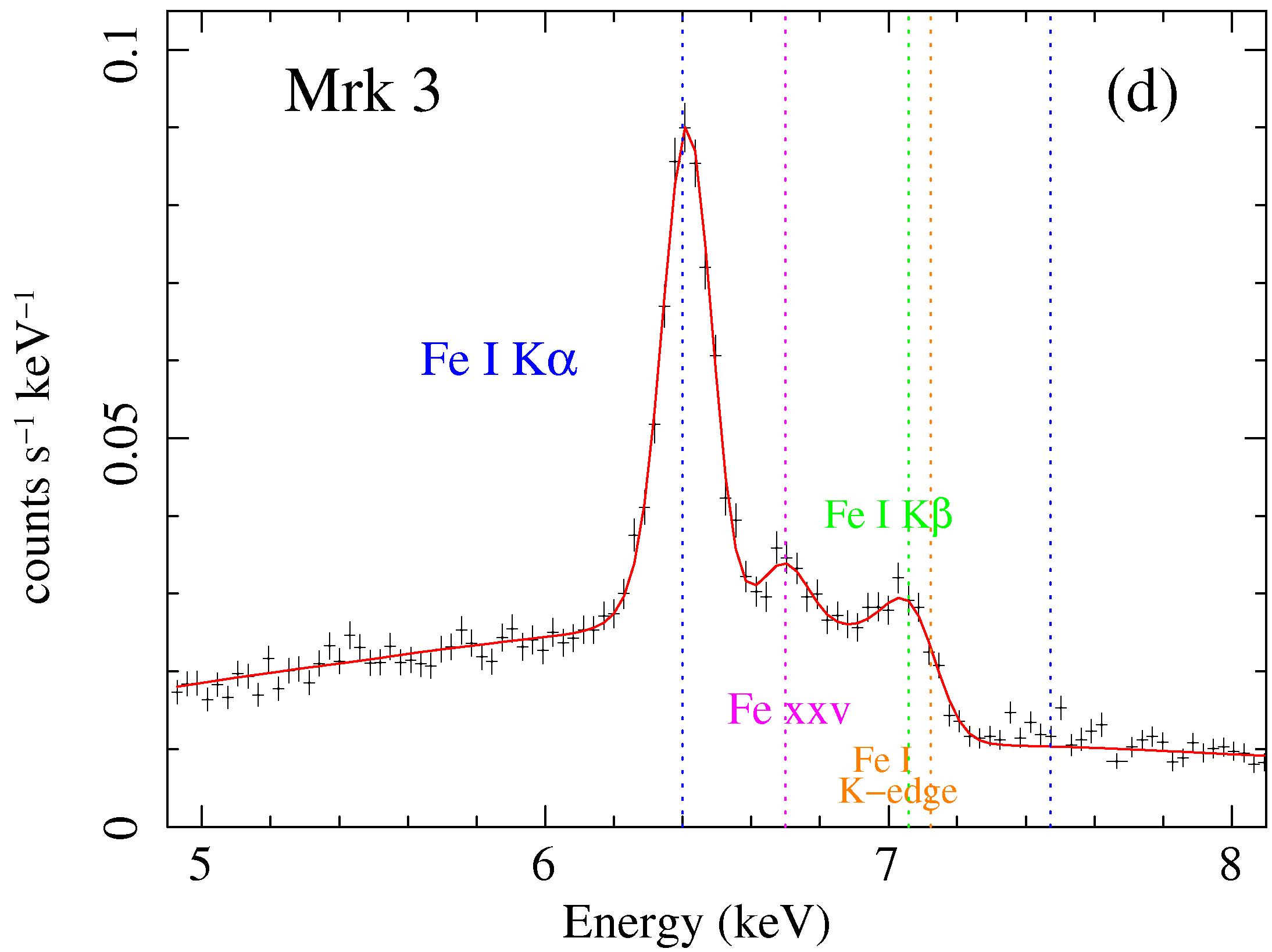 MYTorus fit to Mkn 3 Suzaku data: Fe K alpha line region