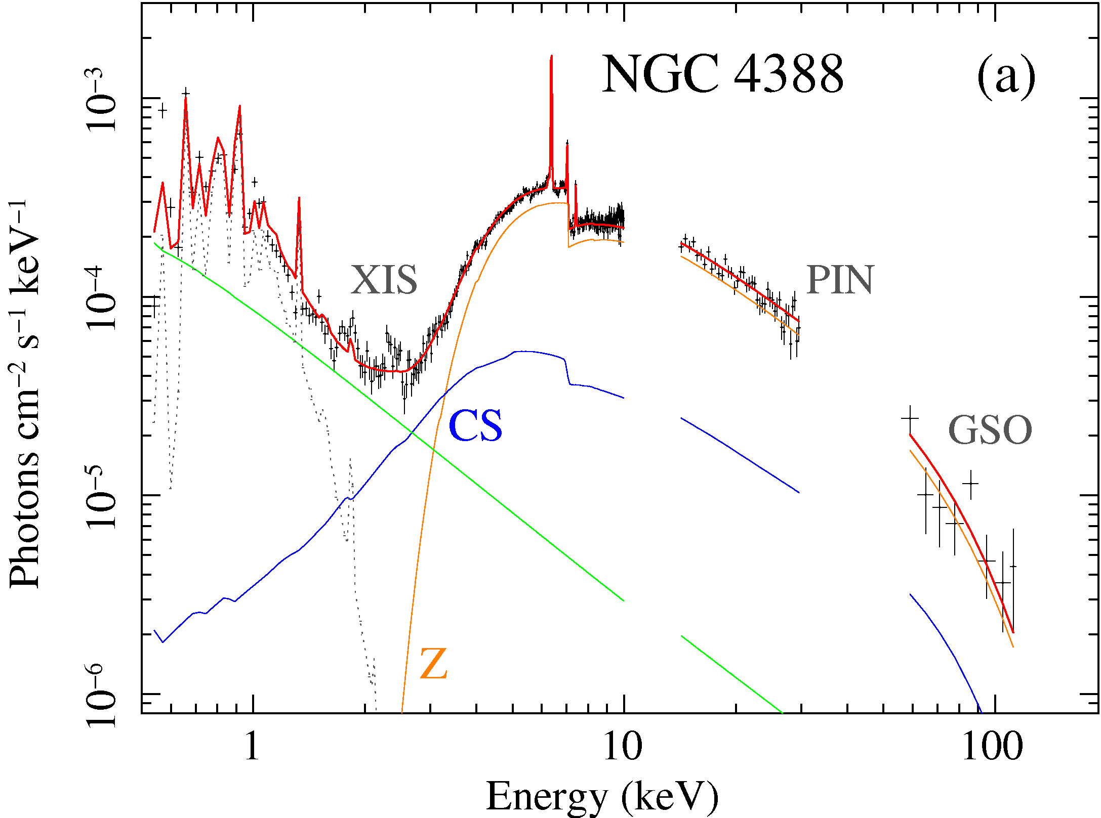 MYTorus fit to NGC 4388 Suzaku data: unfolded photon spectra