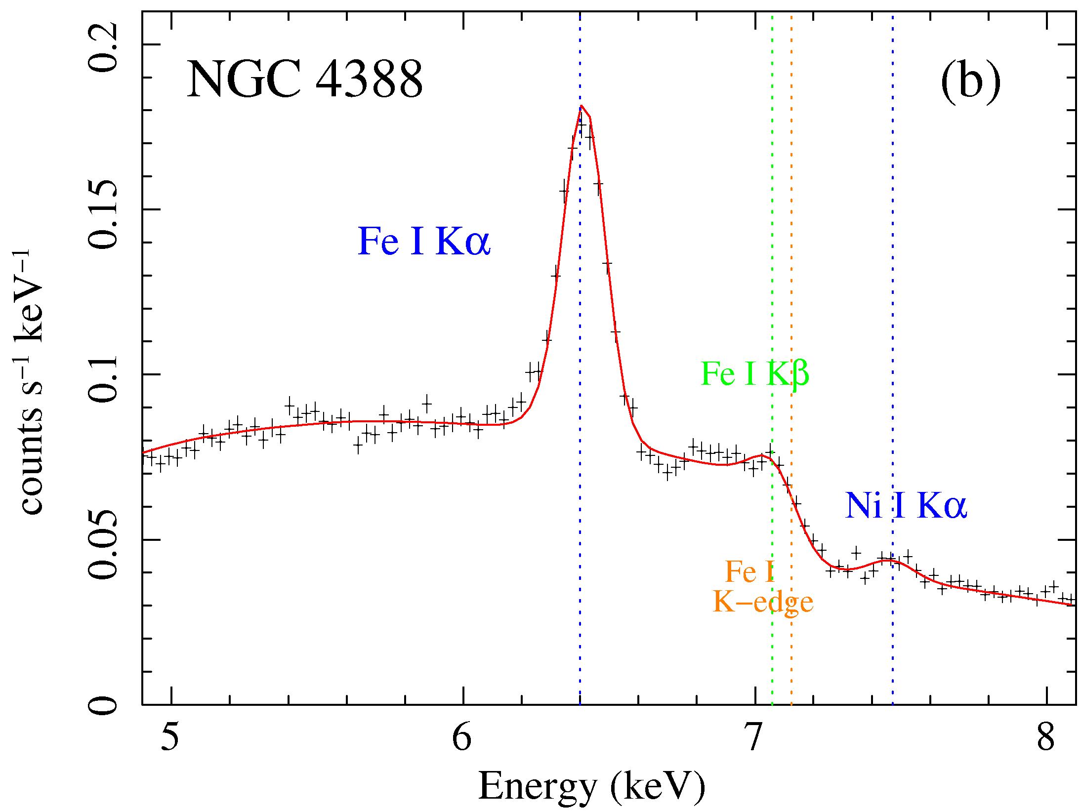 MYTorus fit to NGC 4388 Suzaku data: Fe K alpha line region