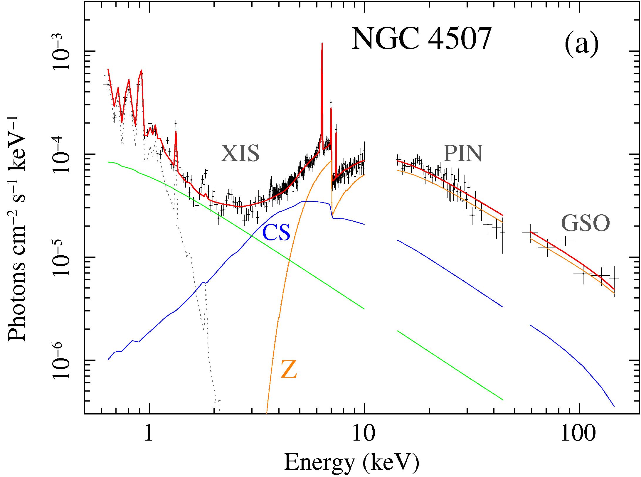 MYTorus fit to NGC 4507 Suzaku data: unfolded photon spectra