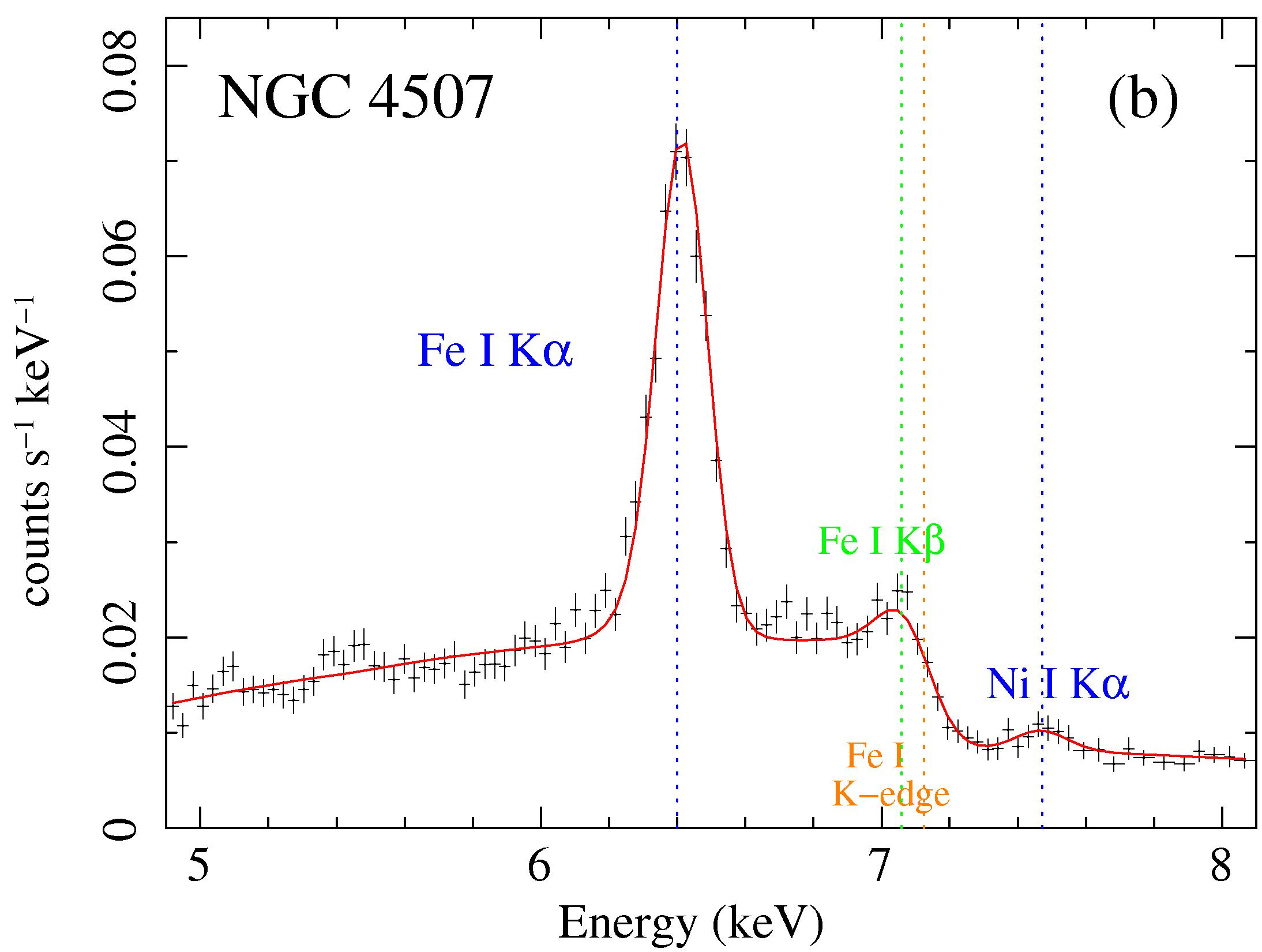 MYTorus fit to NGC 4507 Suzaku data: Fe K alpha line region
