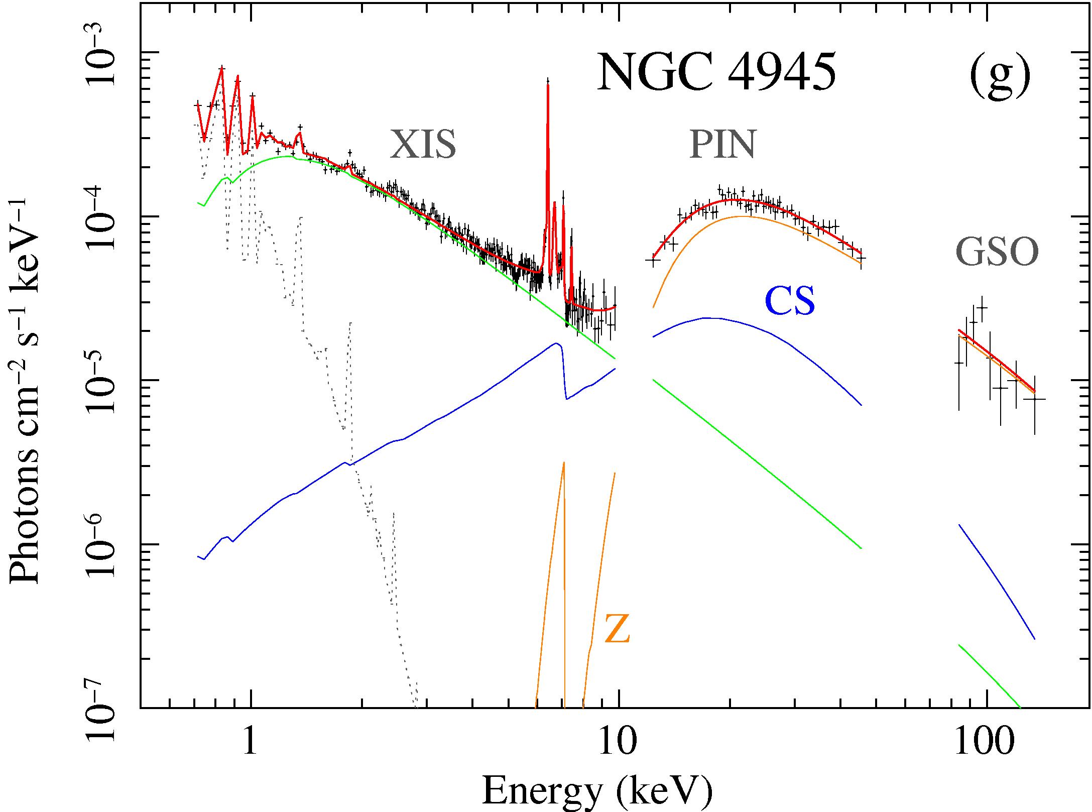 MYTorus fit to NGC 4945 Suzaku data: unfolded photon spectra
