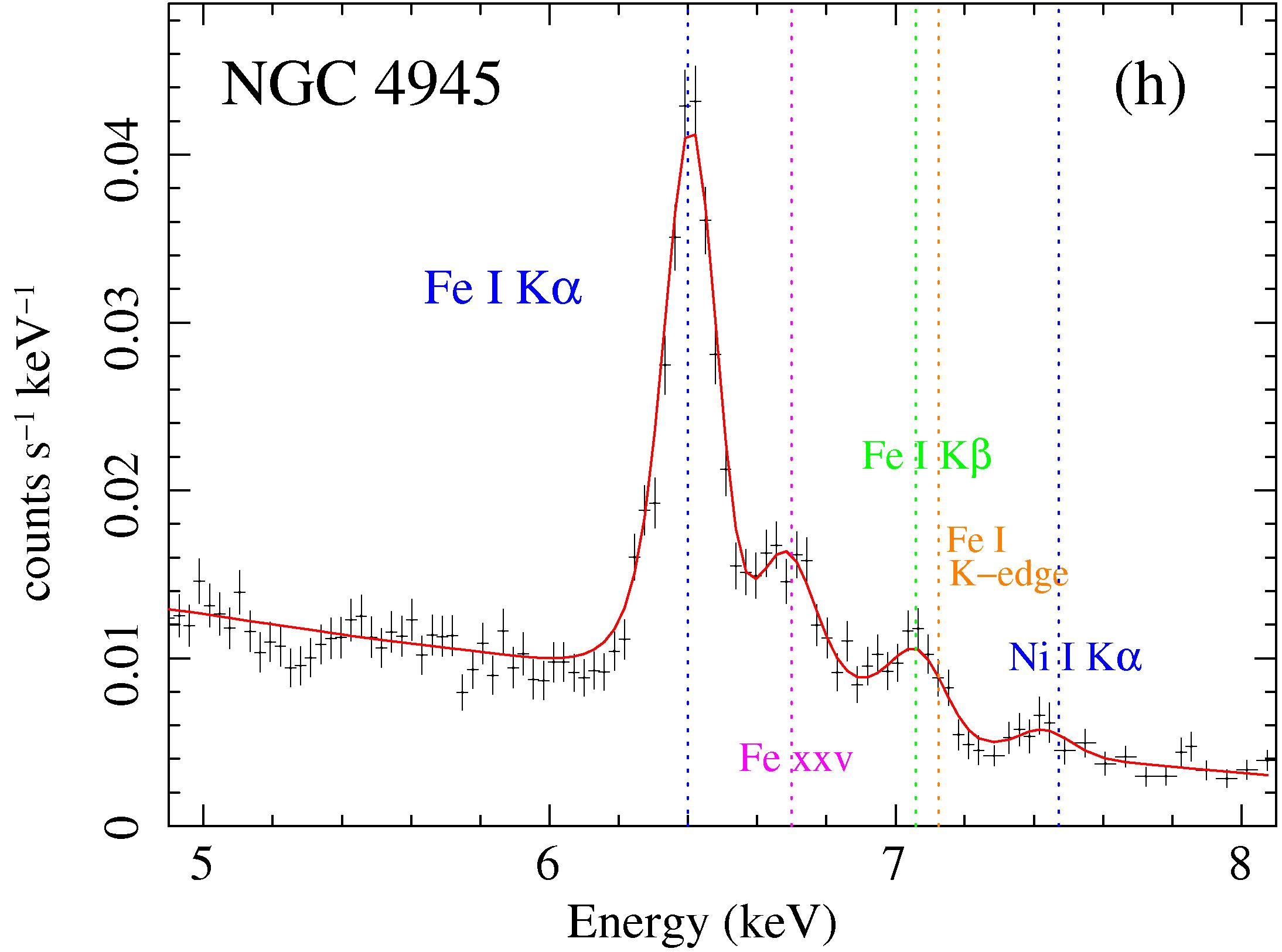 MYTorus fit to NGC 4945 Suzaku data: Fe K alpha line region