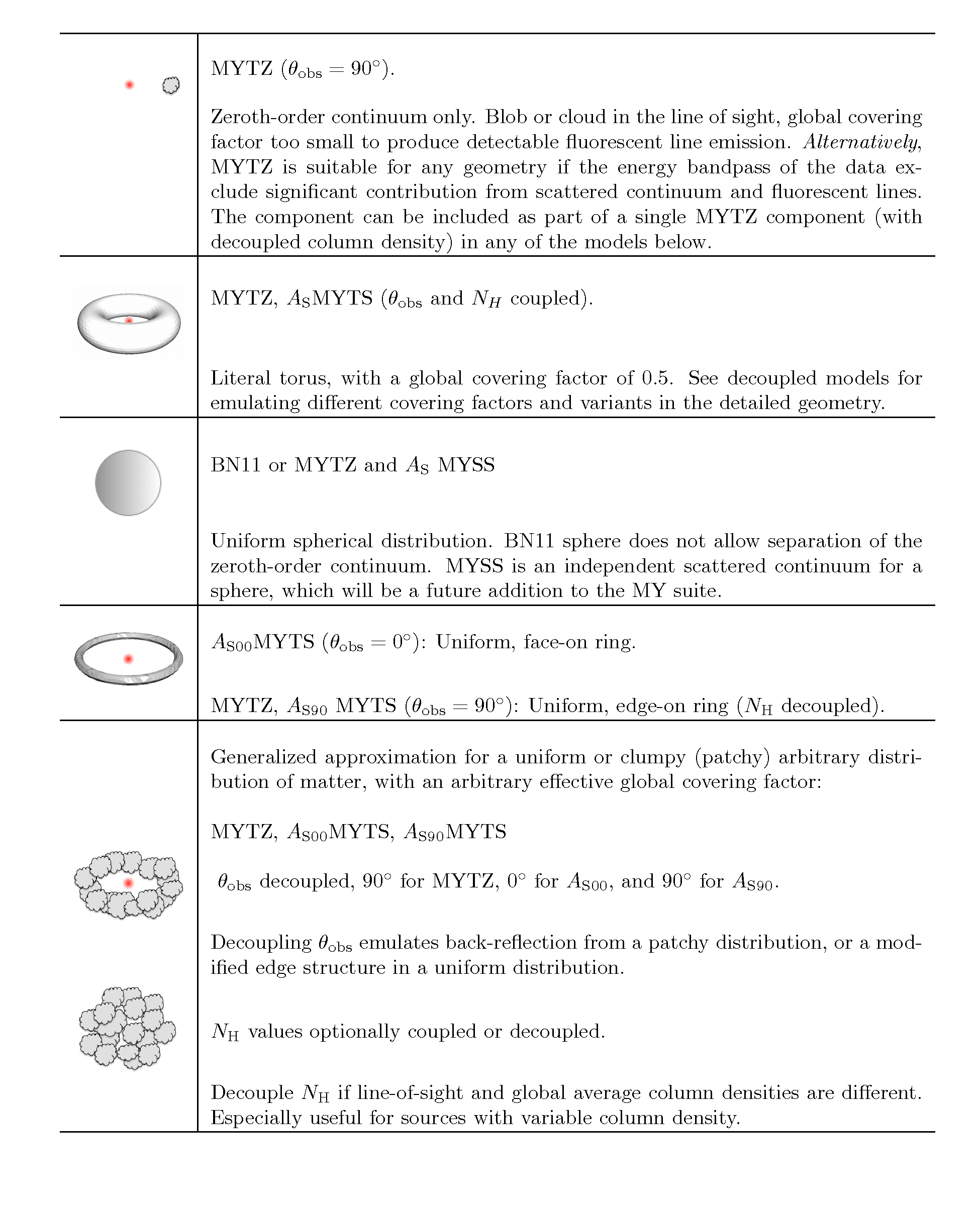 MYTorusi XSPEC model: table illustrating different modes of use
